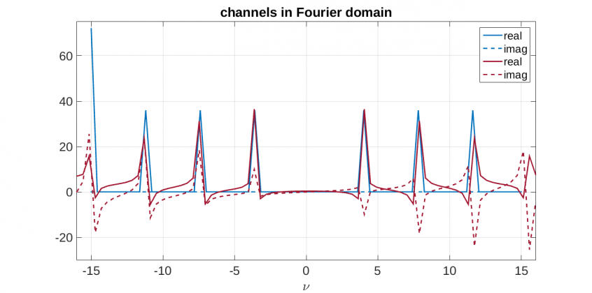 fourier domain